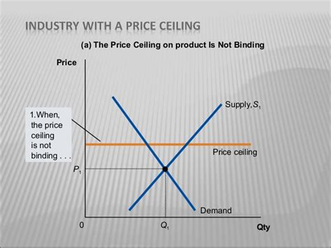 Ceiling And Floor Effect by Effect Of Price Floor And Ceiling On Agriculture