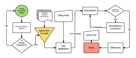 design application filing fees design patent application ziliak law