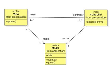 mvc diagram notice the one way associations connecting views