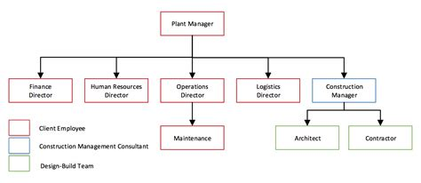 design management and builders corp construction management org chart construction quality