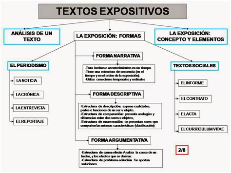 imagenes entre texto html 191 qu 201 es el texto expositivo lengua catellana