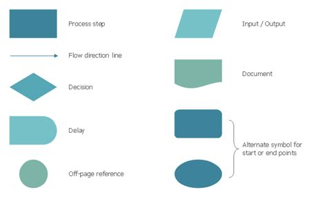 flowchart decision symbol design elements process flowchart
