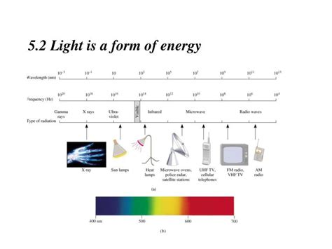 Light Is A Form Of What Energy Ppt Chapter 5 Atomic Models Powerpoint Presentation Id