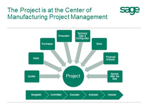 Project Manufacturing | sage erp x3 manufacturing project management mpm