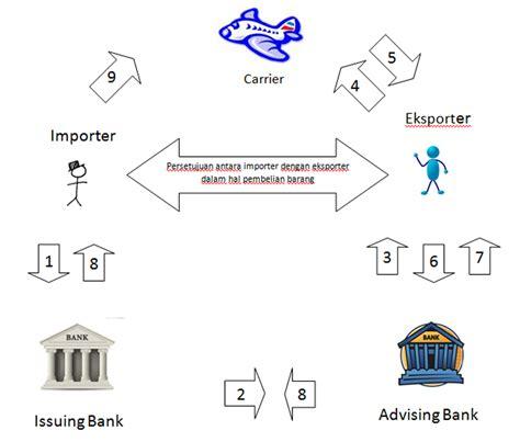 Bank Yang Menerbitkan Letter Of Credit Disebut ekonomi makro letter of credit makalah letter of credit