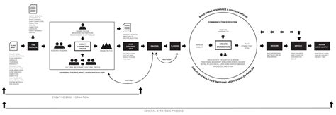 agency workflow process workflow organization adsubculture