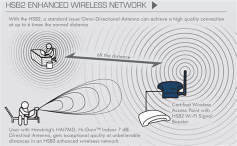 wireless networking    wifi amplifiers work