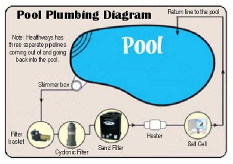 pool plumbing diagram the pool is now salt healthways recreation centre