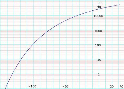 vapor pressure diagram carbon dioxide data page