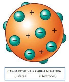 Rutherford Proton by Lq Qu 237 Mica El Prot 243 N Y El N 250 Cleo