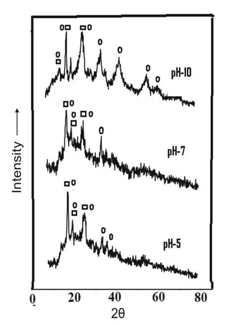 xrd pattern alumina a comparative study on the precipitation of hydrated