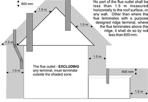 Chimney Flue Regulations Uk - chimney height above roof peak best chimney cellar and