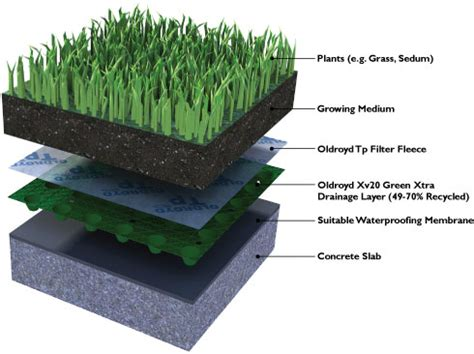 Build An A Frame by One Roof Two Roofs Green Roofs Blue Roofs Intercon