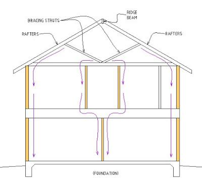 layout for load bearing structure building surveying technical report for new house build