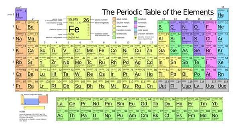 Periodic Table New Elements by Four New Elements Added To The Periodic Table Popular