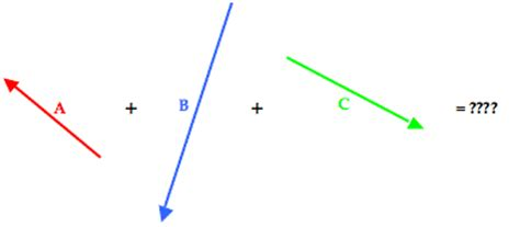 resultant vector magnitude calculator