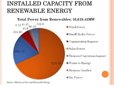 Mba In Renewable Energy Management In India by Custom Essay Order What Is Non Renewable Energy Rrs
