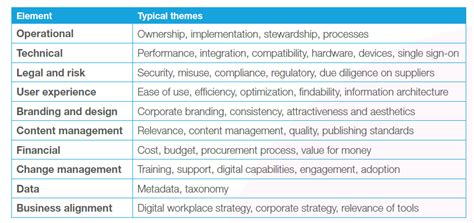 theme transformation definition the digital workplace governance for a secure digital