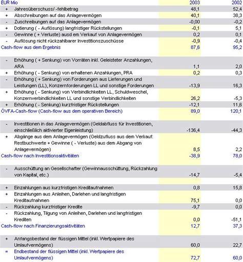 Muster Guv Rechnung Bilanz Und Sonstige Werte F 252 R Beispielberechnungen