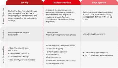 data migration document template implementation and migration plan project documents