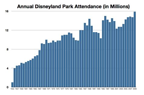 theme park attendance search results for disney world attendance calendar 2015