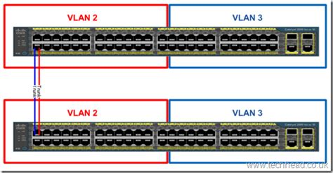 Switch Vlan introduction to cisco vlans