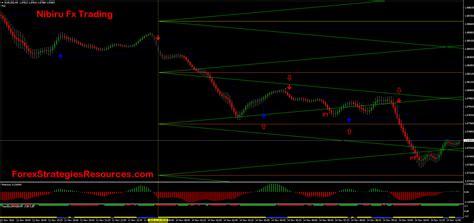 nibiru fx trading forex strategies forex resources forex trading  forex trading