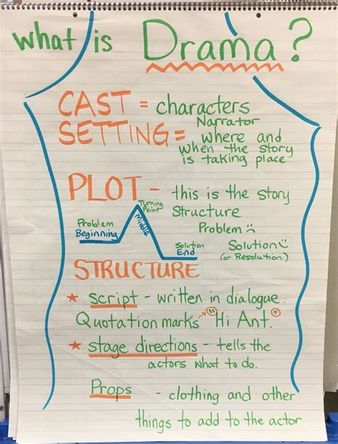 printable stage directions what is drama anchor chart characters setting plot