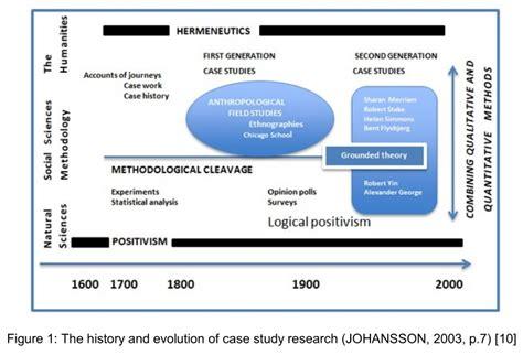penelitian studi kasus jenis jenis penelitian studi kasus sejarah penelitian studi kasus dosen perbanas