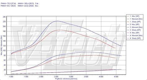 Chip Tuning Opel Corsa D 1 3 Cdti 55kw 74hp