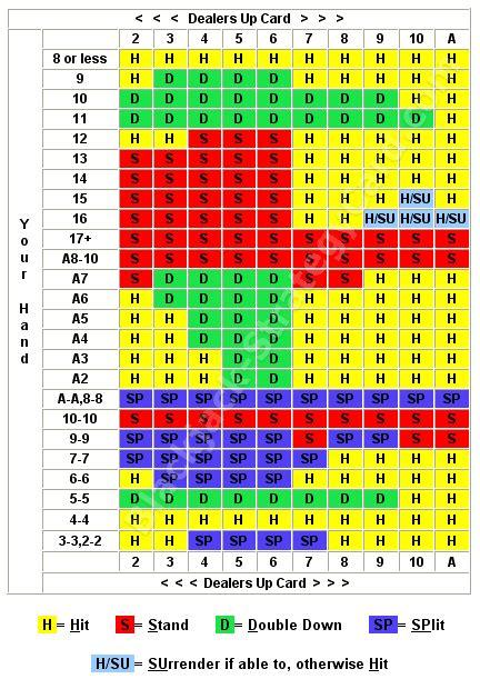 Printable Blackjack Instructions   blackjack strategy chart for multiple decks house stuff