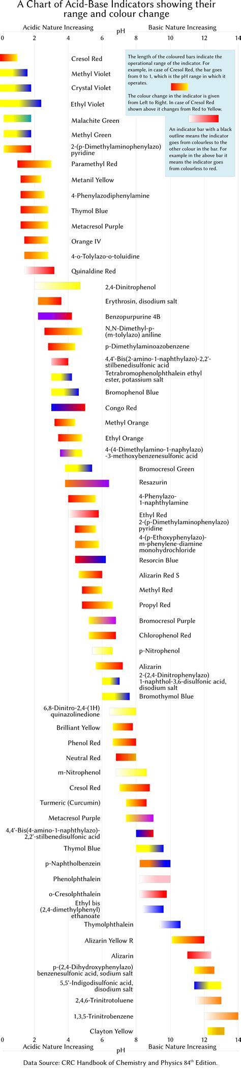 litmus paper for ph measurement