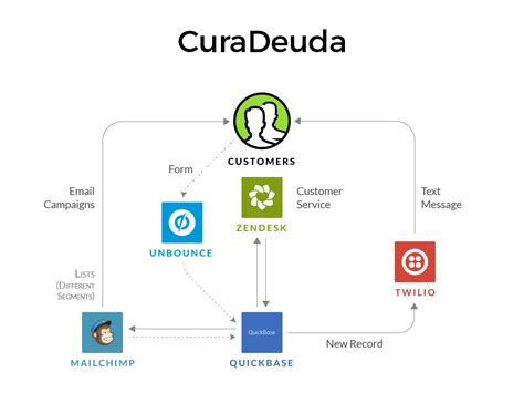 quickbase workflow 1 how curadeuda turned mailchimp and quickbase into a