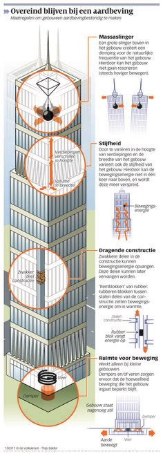 earthquake proof buildings survival today pinterest earthquake proof buildings survival today pinterest