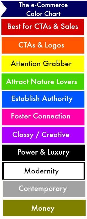 color associations colors conversions in ecommerce design