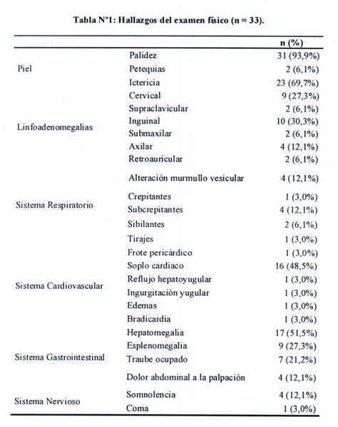 resultado de exsamen de iperc manifestaciones cl 237 nicas y complicaciones de la fase aguda