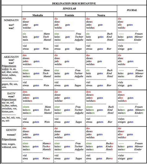 tabelle auf englisch 60 besten grammatik bilder auf