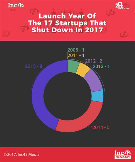 new year 2017 manufacturing shutdown 17 indian startups that failed in 2017 from year in