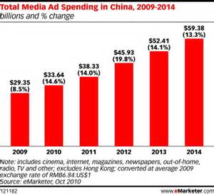 spending new year in china ad spending in china to surge for next 5 years adweek