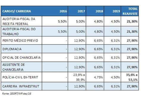 tabela do servidor federal para o ano de 2016 governo detalha reajuste de servidores servidor p 218 blico