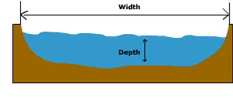 cross sectional area of a stream channel geometry and flow characteristics