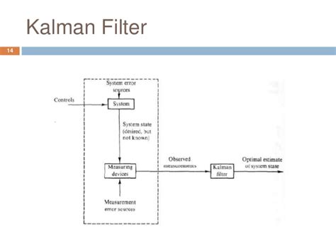 kalman filter for beginners with matlab exles kalman filter for beginners with matlab exles pdf free