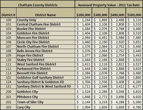 Property Tax Records Nc Chatham County Nc Real Estate Tax Search