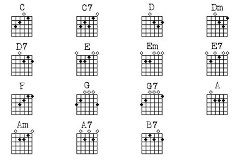 guitar chord diagrams for beginners basic guitar chords chart guitar chords chart i like