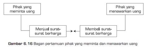 pasar faktor produksi modal ekonomi