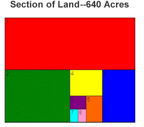 section of land how many acres go tech help land description