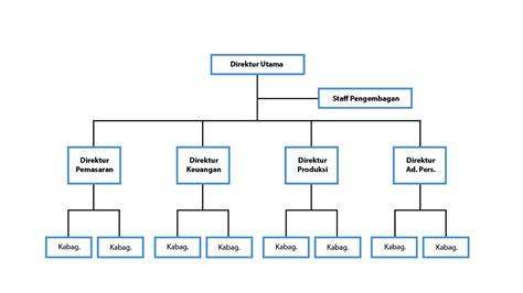 membuat struktur organisasi garis dan staf gambar struktur lini staff hasil gambar staf organisasi