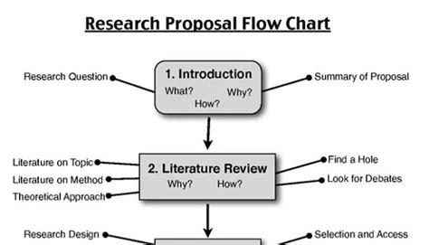 steps in writing a dissertation steps to writing research and quality