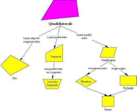 diagram of quadrilaterals best photos of list all quadrilaterals classifying