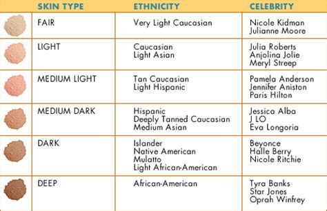 types of skin color redefining the of match your skin tone